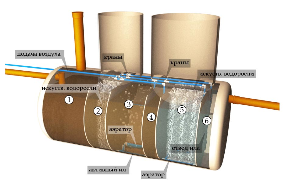 Септик с искусственными водорослями