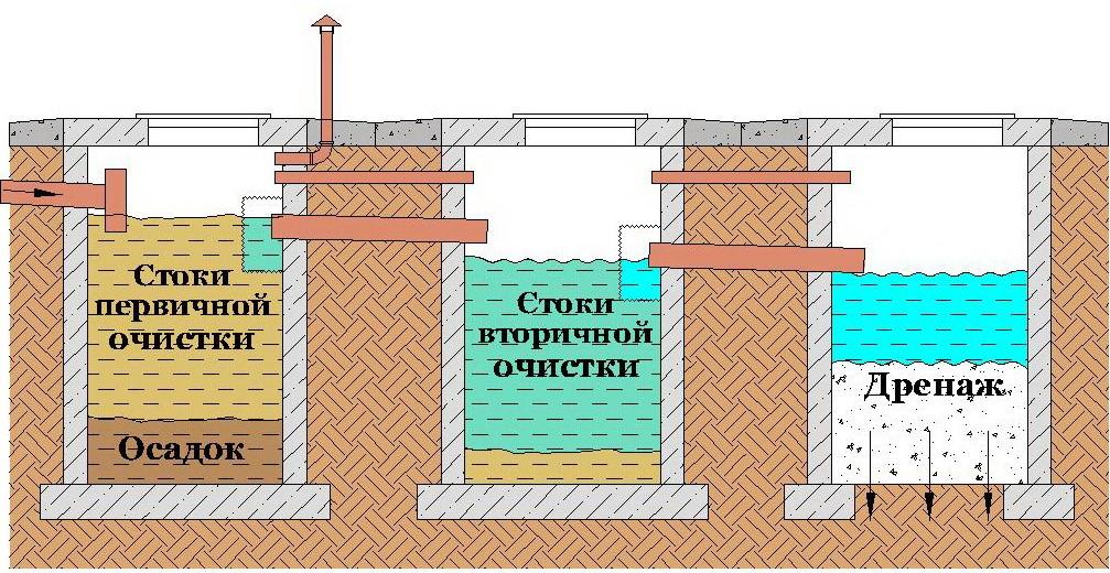 Схема септика без откачки воды
