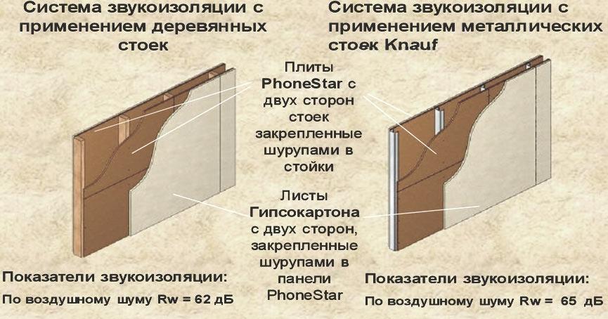 Система звукоизоляции каркасных перегородок из гипсокартона