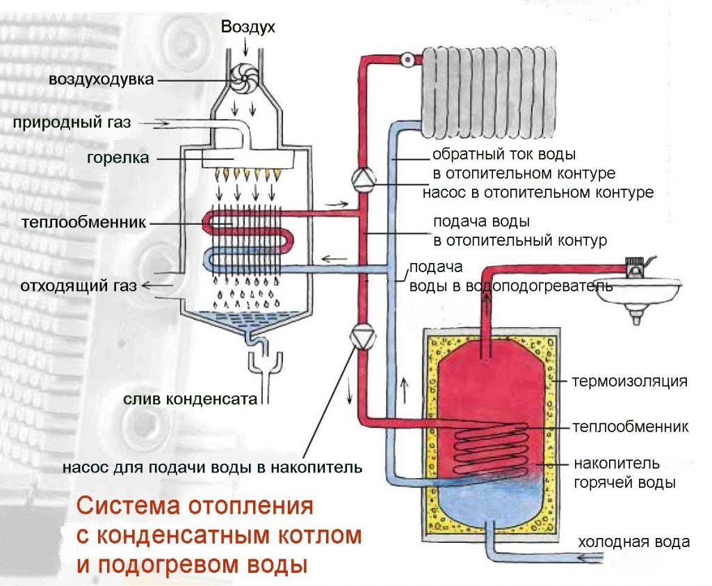 Выбор и монтаж системы для отопления в частном доме своими руками
