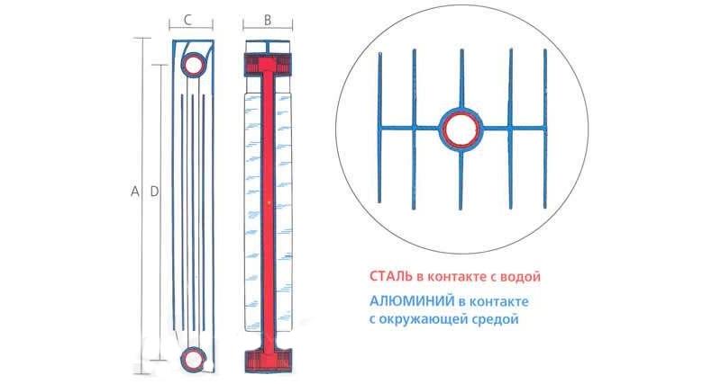 Биметаллический радиатор отопления в разрезе
