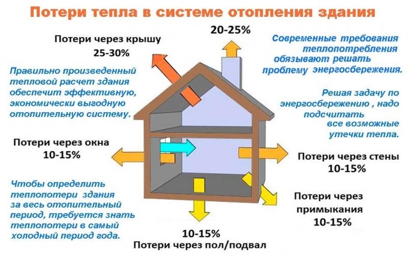 Теплопотери частного дома