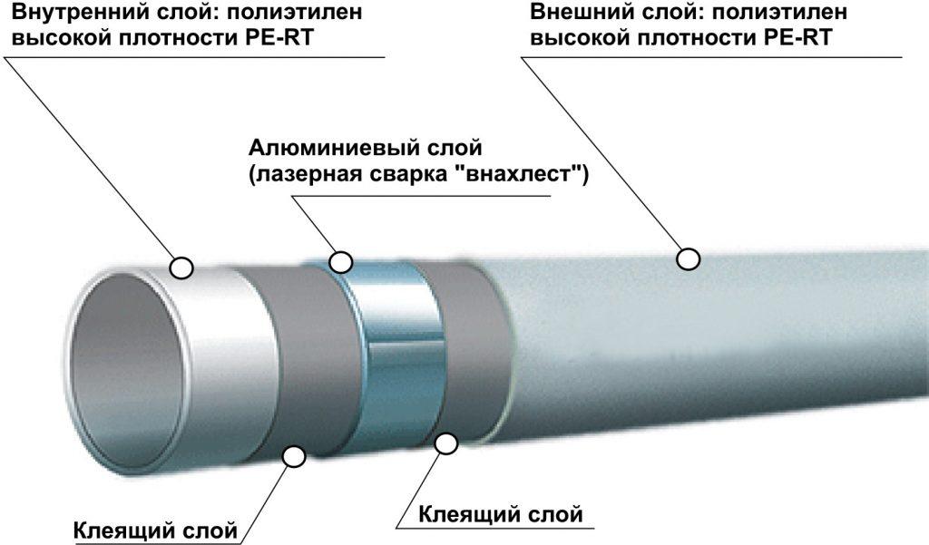 Устройство полиэтиленовой металлопластиковой трубы