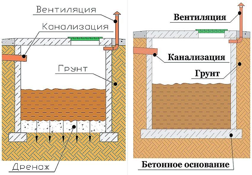 Основание двухкамерного септика