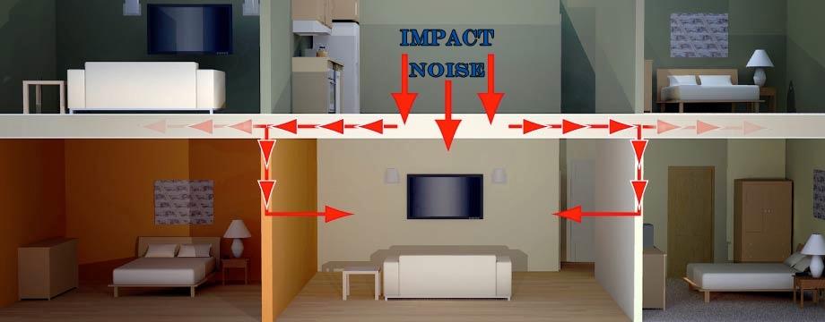 Звукоизоляция стен и потолка