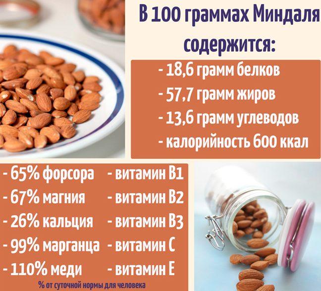 Группы витаминов, которые содержится в 100 гр миндаля