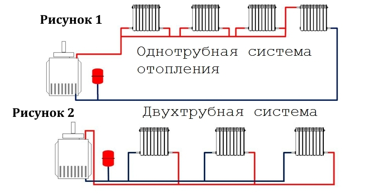 Однотрубная и двухтурбная система отопления