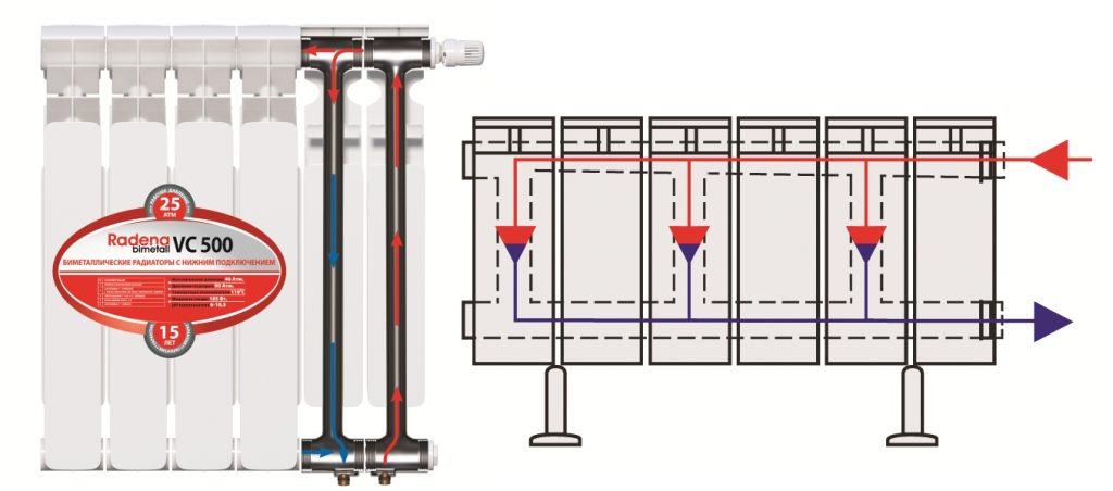 Биметаллический радиатор Radena