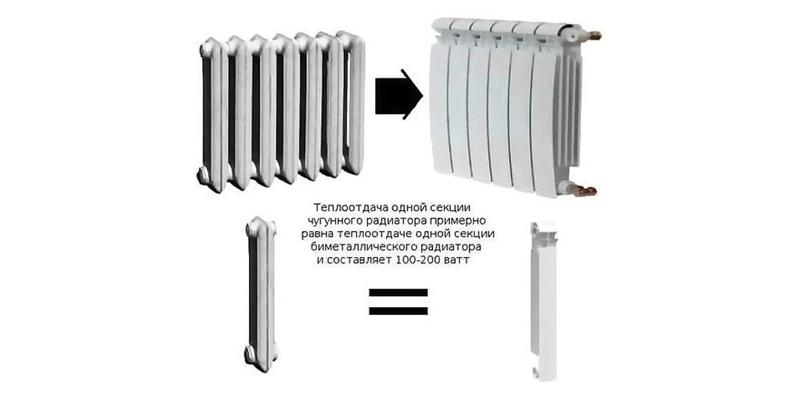 Теплоотдача биметаллического и чугунного радиатора