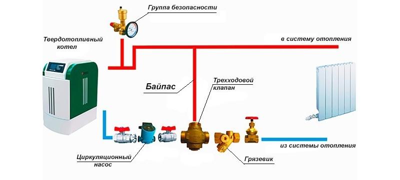 Запорная и защитная арматура в системе отопления