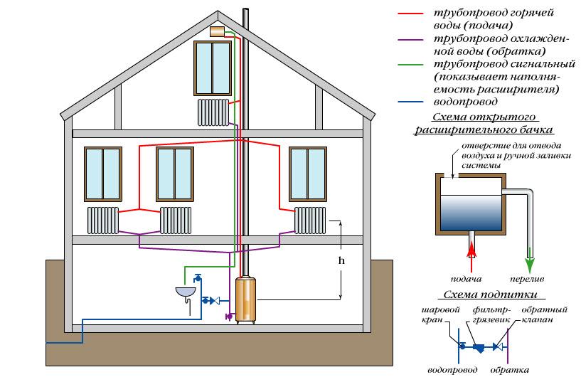 Схема монтажа отопления электрокотлом