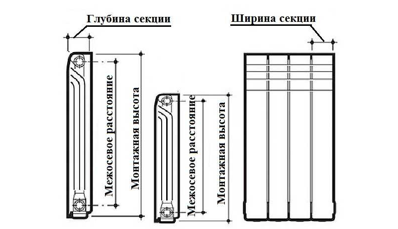 Ширина и глубина секции радиатора