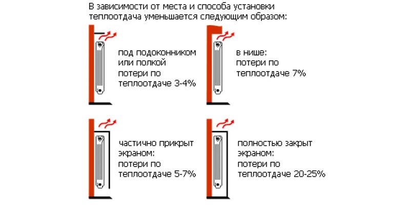 Уменьшение теплоотдачи радиатора отопления