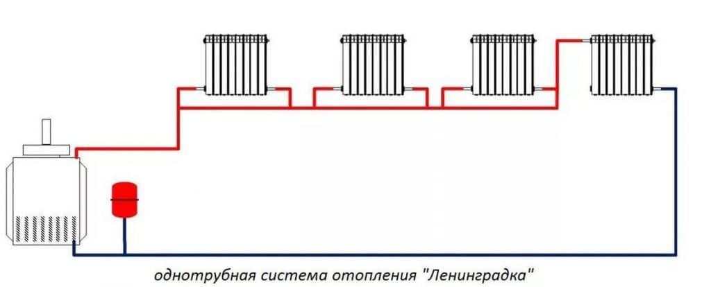 Система циркуляции отопления