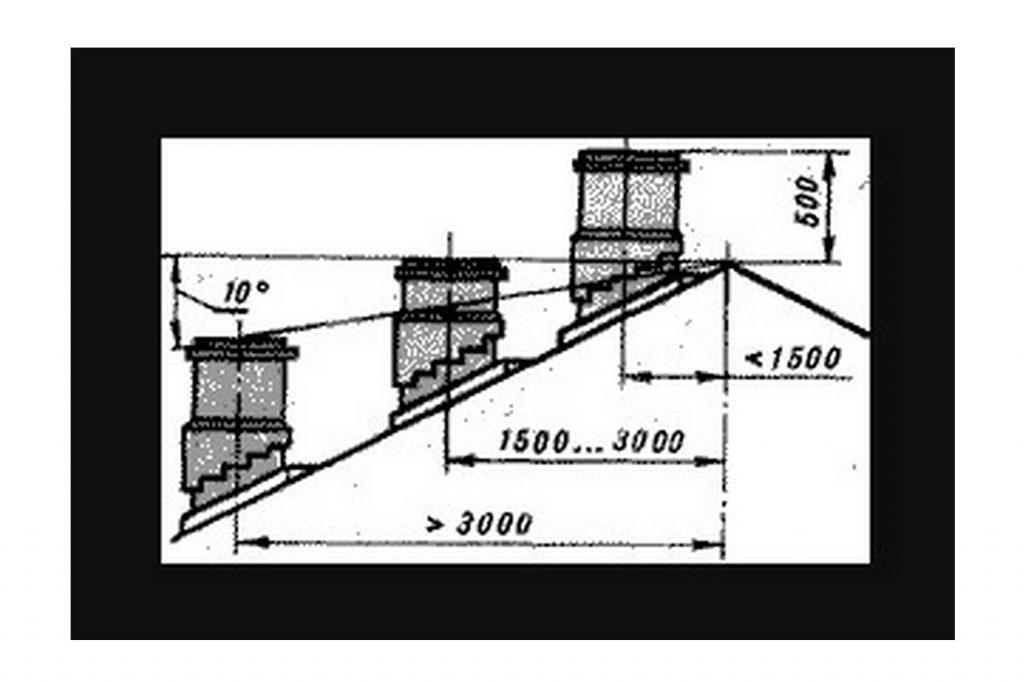 Фото 1. Схема выхода дымохода на крыше